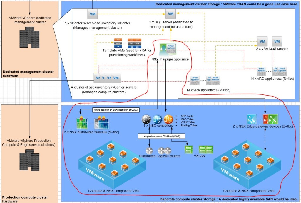 0. NSX mgr communication