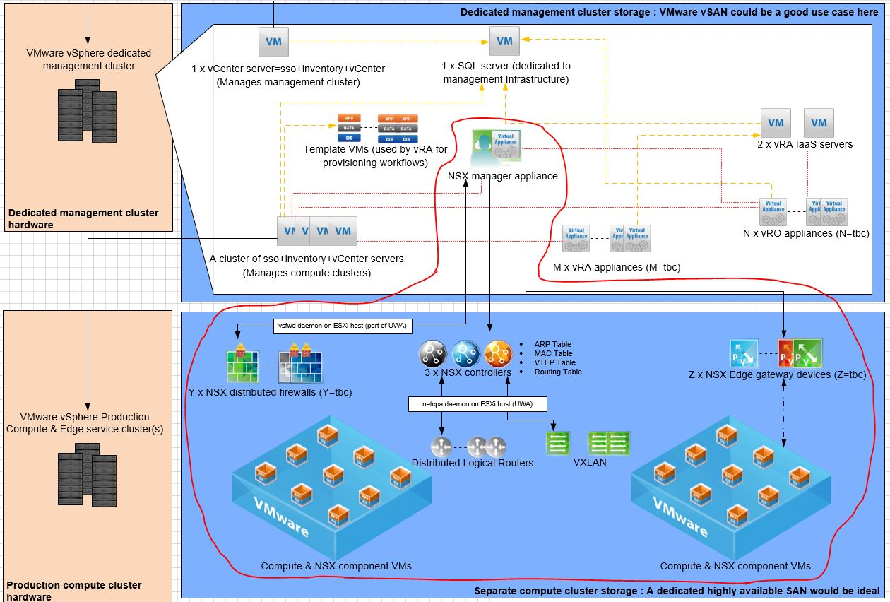 NSX net-vdr command – Chan's Blog