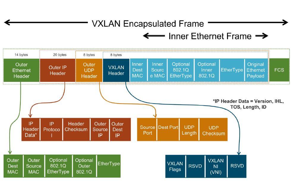 0.1 VXLAN frame