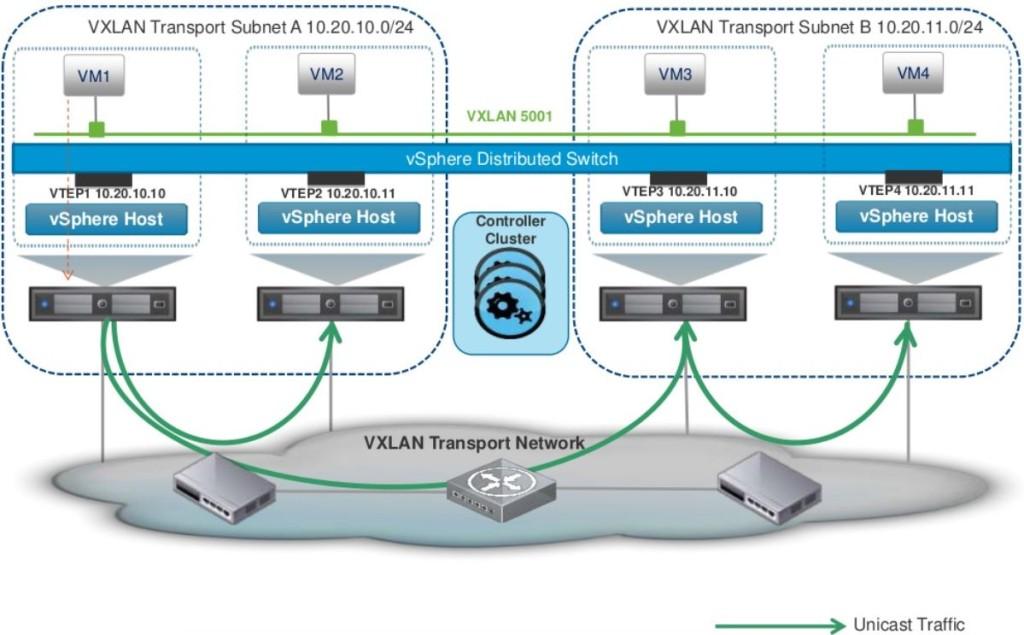 0.2 VXLAN Unicast