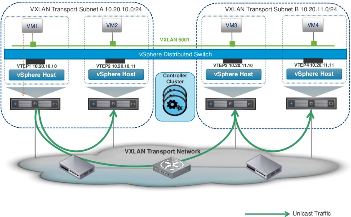 5. VXLAN & Logical Switch Deployment | Chan\'s Blog