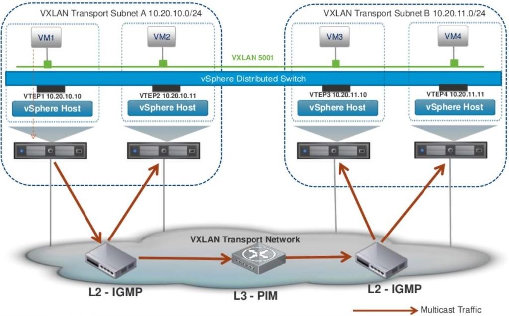 0.3 VXLAN Multicast