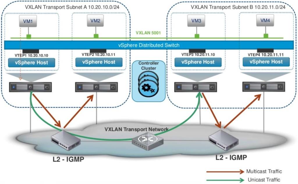 0.4 VXLAN Hybrid