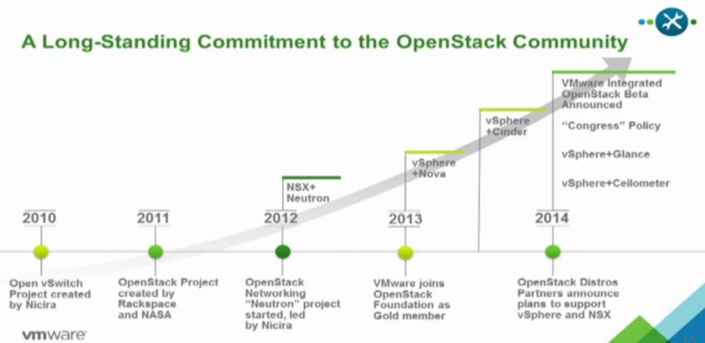3. Openstack commitment