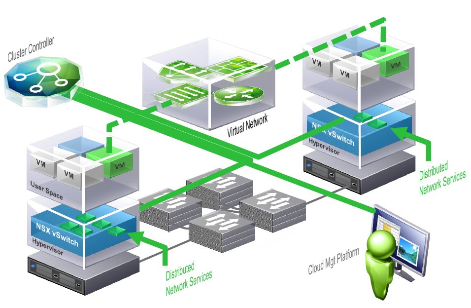 Software Defined Data Center | Chan's Blog