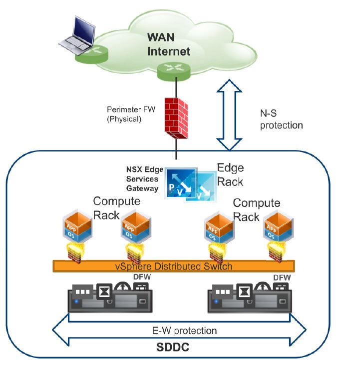 1  Brief Introduction to NSX – Chan's Blog