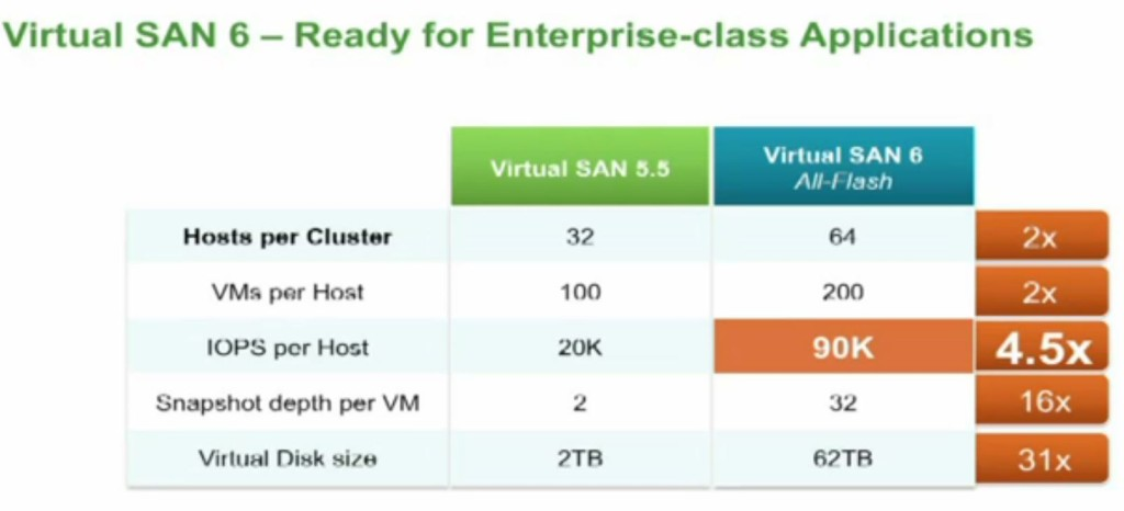 9. vSAN enhancements