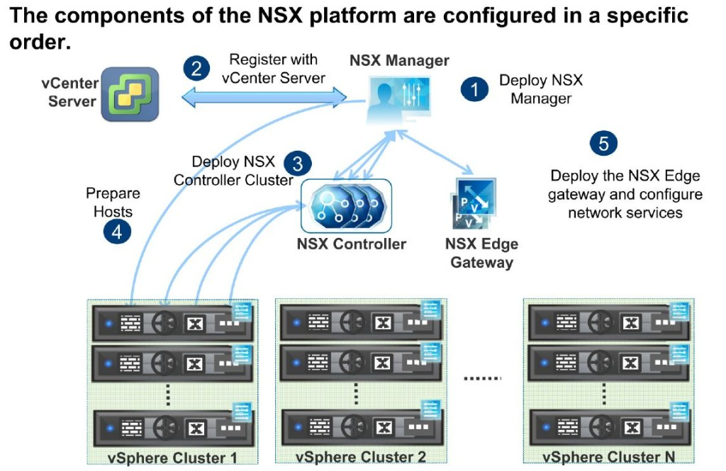 NSX configuration order