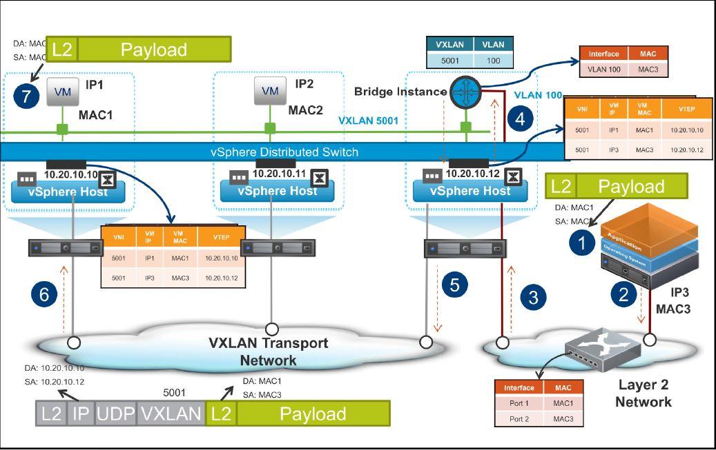 NSX L2 bridge – Chan's Blog