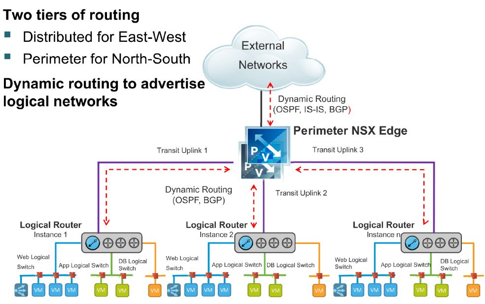 6  NSX Distributed Logical Router – Chan's Blog