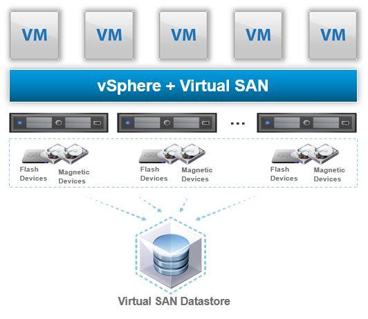 VMware VSAN – Why VSAN (for vSphere)?