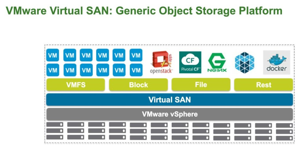 Future-Object Storage