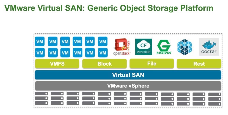 Future Object Storage