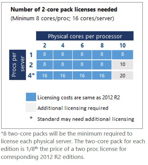 Windows 2016 Server licensing cost comparison