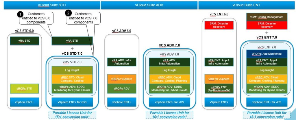 vCS Comparison