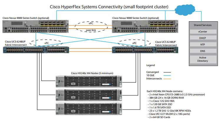 Cisco – Chan's Blog