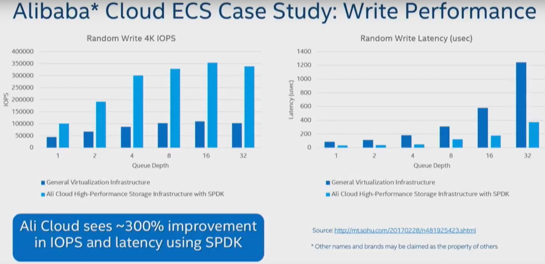 Storage Futures With Intel Software From #SFD12 – Chan's Blog