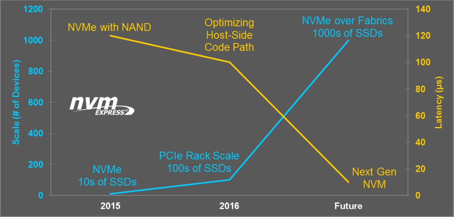 NVMe over fabric – Chan's Blog