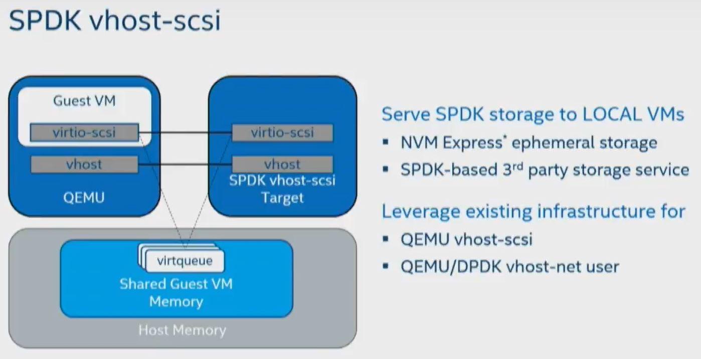 SPDK – Chan's Blog