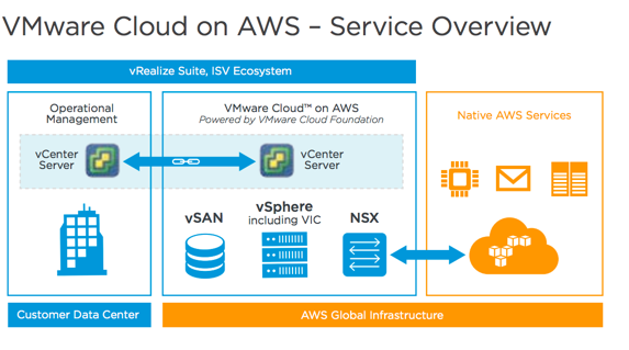 VMware Cloud on Azure? Really? – Chan's Blog
